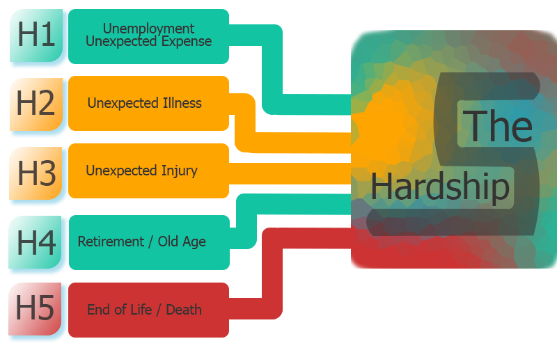 graphic depicting five hardship categories all leading to a box with the hardship five written in it